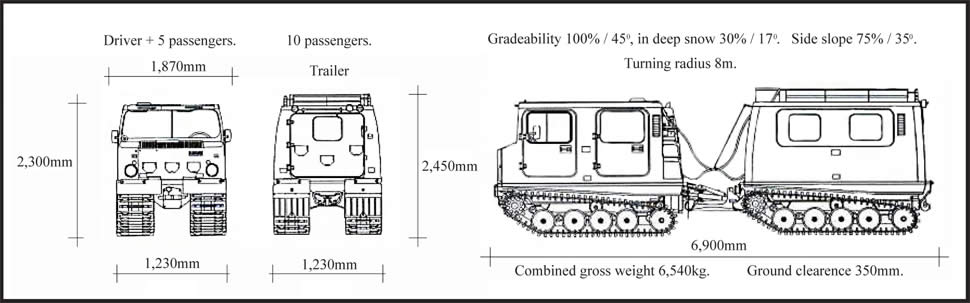 Hagglund BV206 specifications.